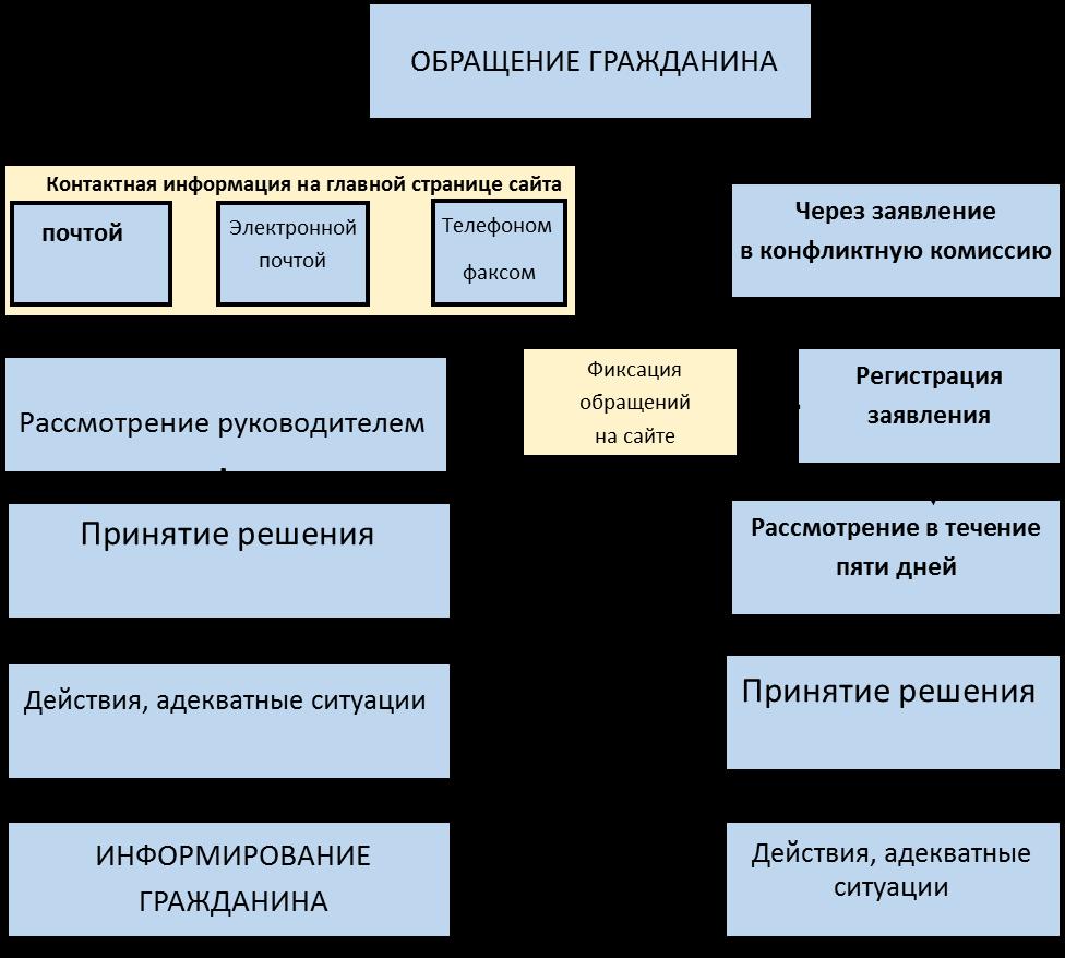 схема обращения граждан.png