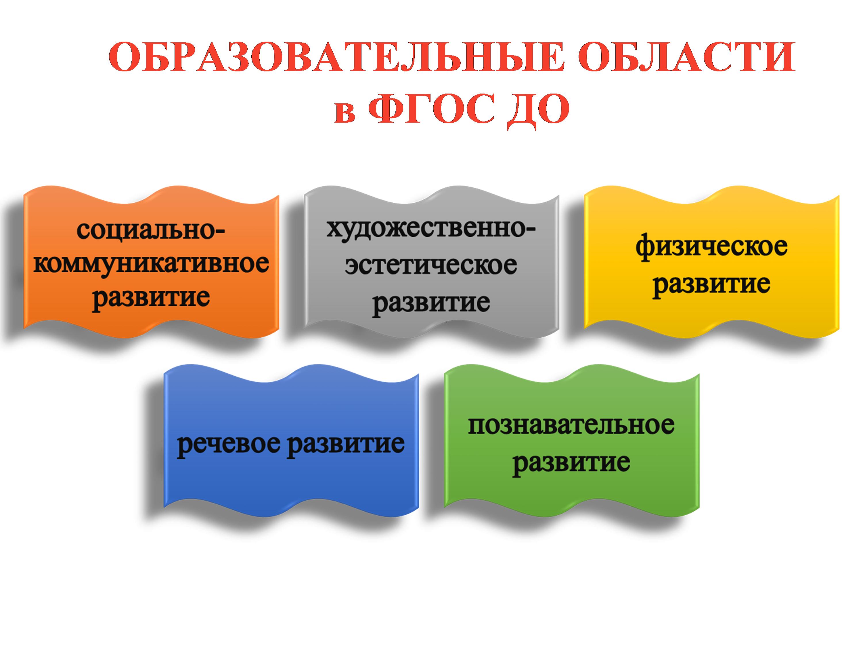 Изменения, которые вносятся в основную образовательную программу основного общего образования (5-9 классы)